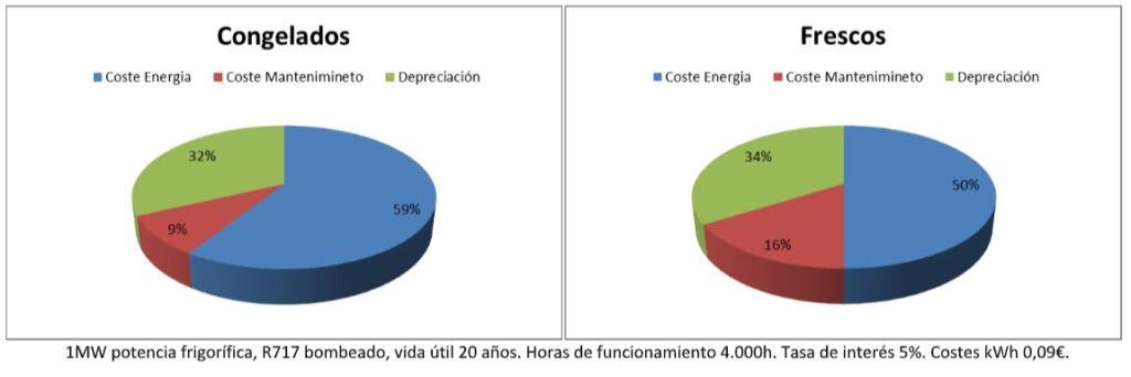 eficiencia industria alimentaria